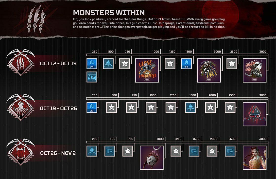 Les trois pistes de récompense Monsters Within
